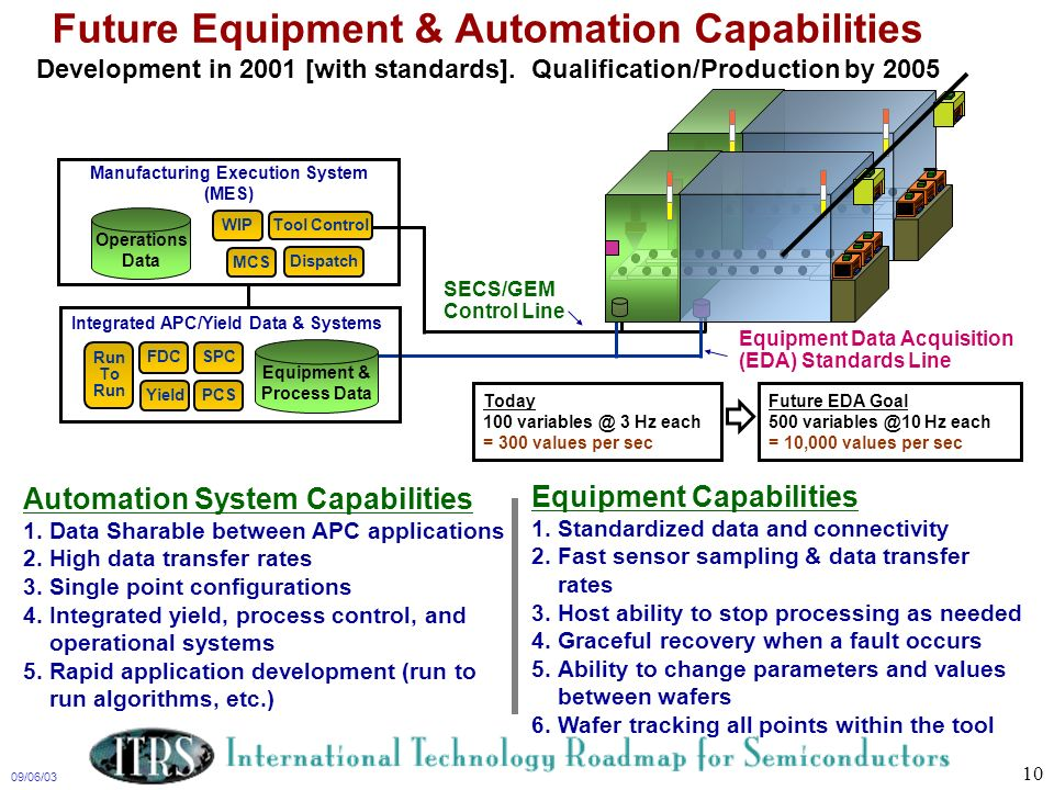 Future Equipment & Automation Capabilities Development in 2001 [with standards]. Qualification/Production by 2005